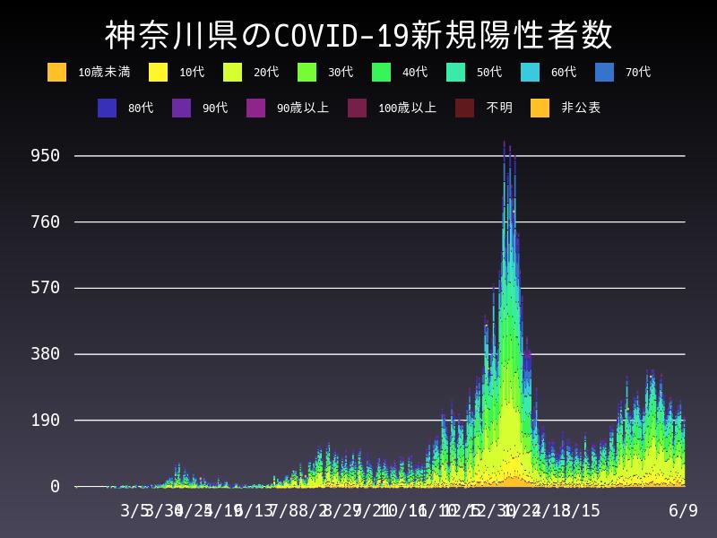 2021年6月9日 神奈川県 新型コロナウイルス新規陽性者数 グラフ