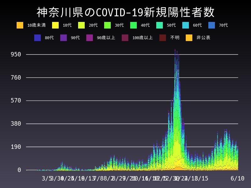 2021年6月10日 神奈川県 新型コロナウイルス新規陽性者数 グラフ