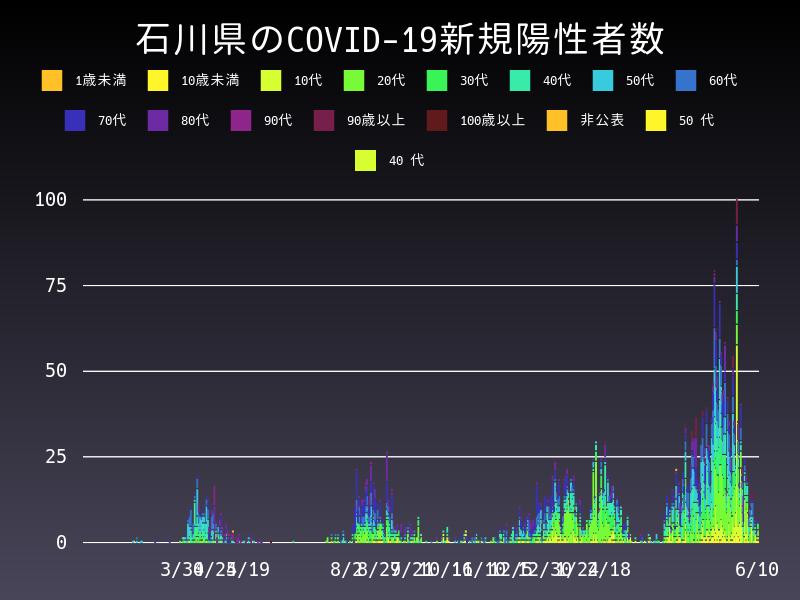 2021年6月10日 石川県 新型コロナウイルス新規陽性者数 グラフ