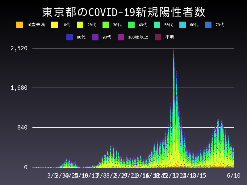2021年6月10日 東京都 新型コロナウイルス新規陽性者数 グラフ