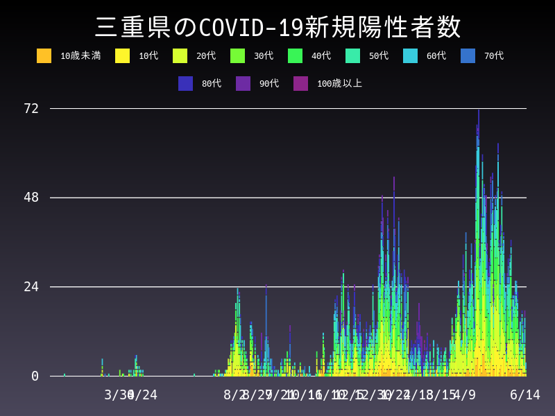 2021年6月14日 三重県 新型コロナウイルス新規陽性者数 グラフ