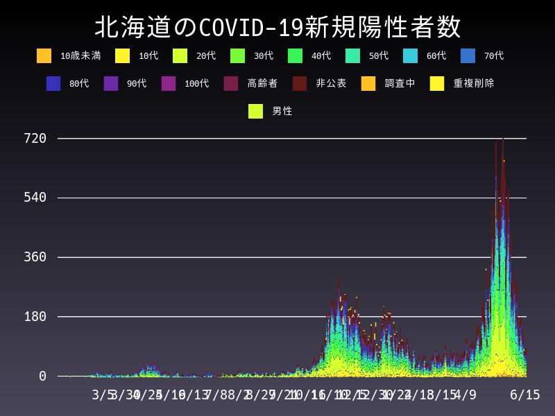2021年6月15日 北海道 新型コロナウイルス新規陽性者数 グラフ