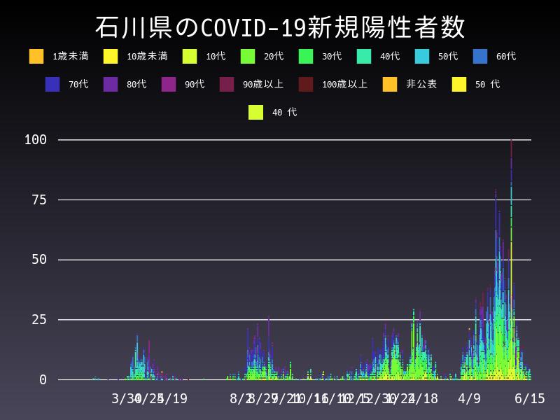 2021年6月15日 石川県 新型コロナウイルス新規陽性者数 グラフ