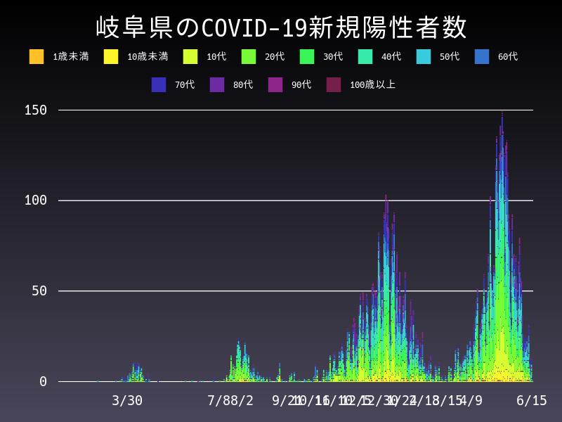 2021年6月15日 岐阜県 新型コロナウイルス新規陽性者数 グラフ