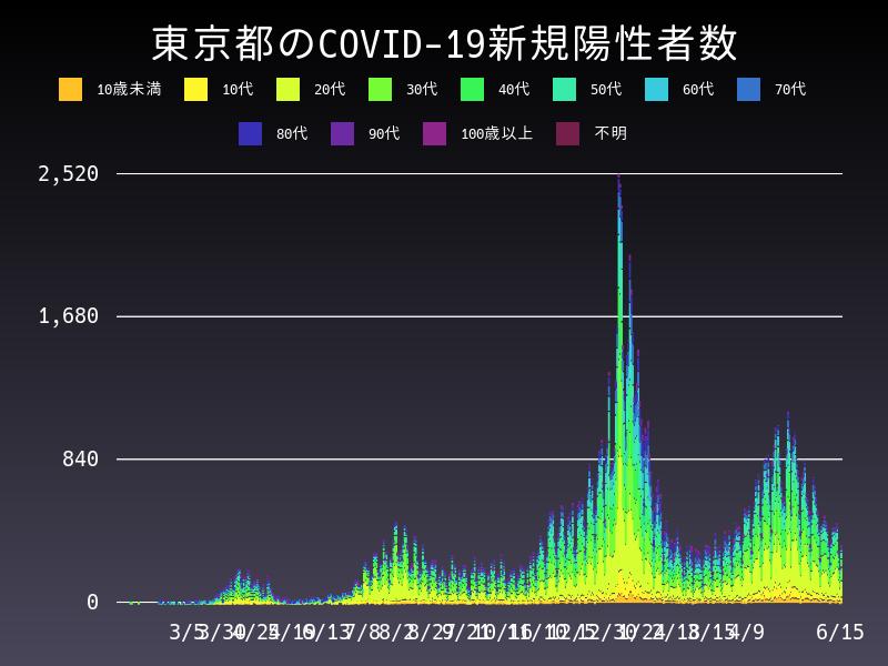 2021年6月15日 東京都 新型コロナウイルス新規陽性者数 グラフ