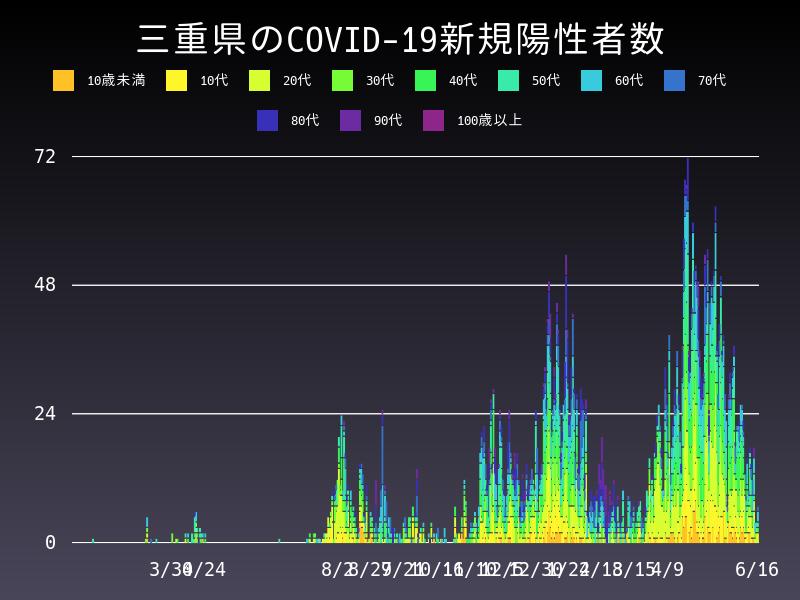 2021年6月16日 三重県 新型コロナウイルス新規陽性者数 グラフ