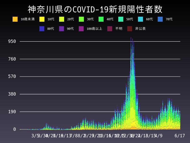 2021年6月17日 神奈川県 新型コロナウイルス新規陽性者数 グラフ