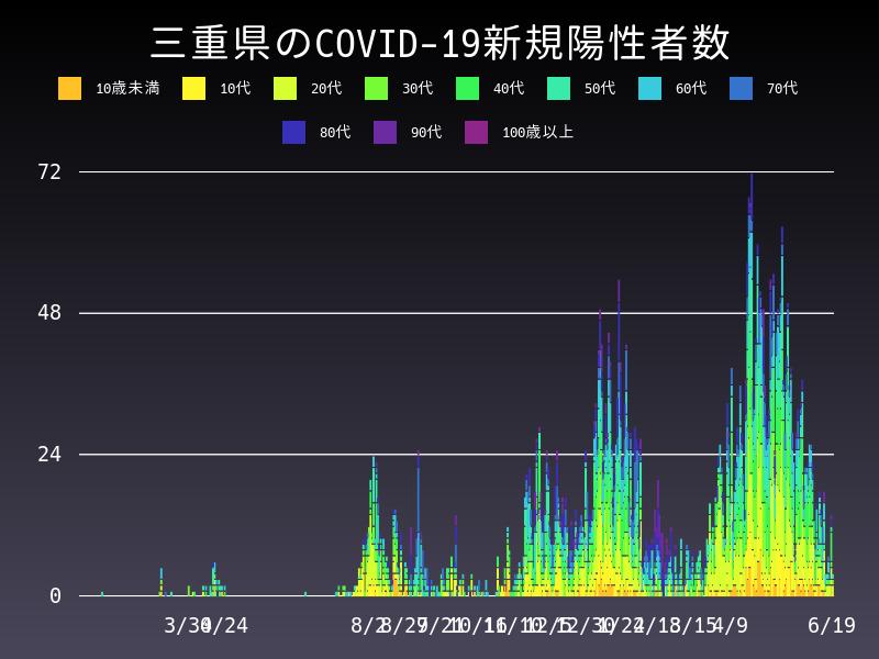 2021年6月19日 三重県 新型コロナウイルス新規陽性者数 グラフ
