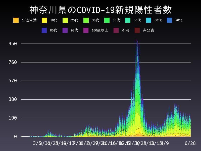 2021年6月28日 神奈川県 新型コロナウイルス新規陽性者数 グラフ