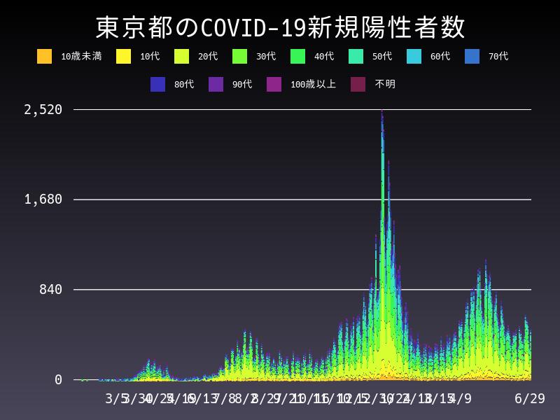 2021年6月29日 東京都 新型コロナウイルス新規陽性者数 グラフ