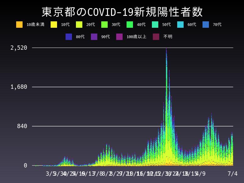 2021年7月4日 東京都 新型コロナウイルス新規陽性者数 グラフ