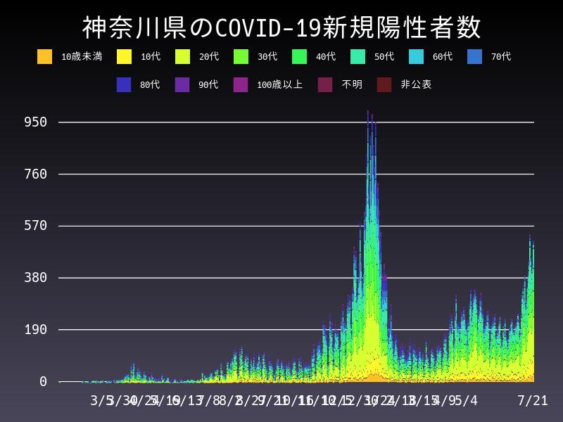2021年7月21日 神奈川県 新型コロナウイルス新規陽性者数 グラフ