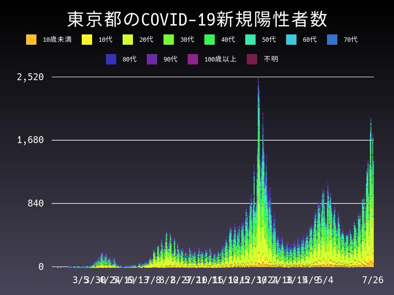 2021年7月26日 東京都 新型コロナウイルス新規陽性者数 グラフ