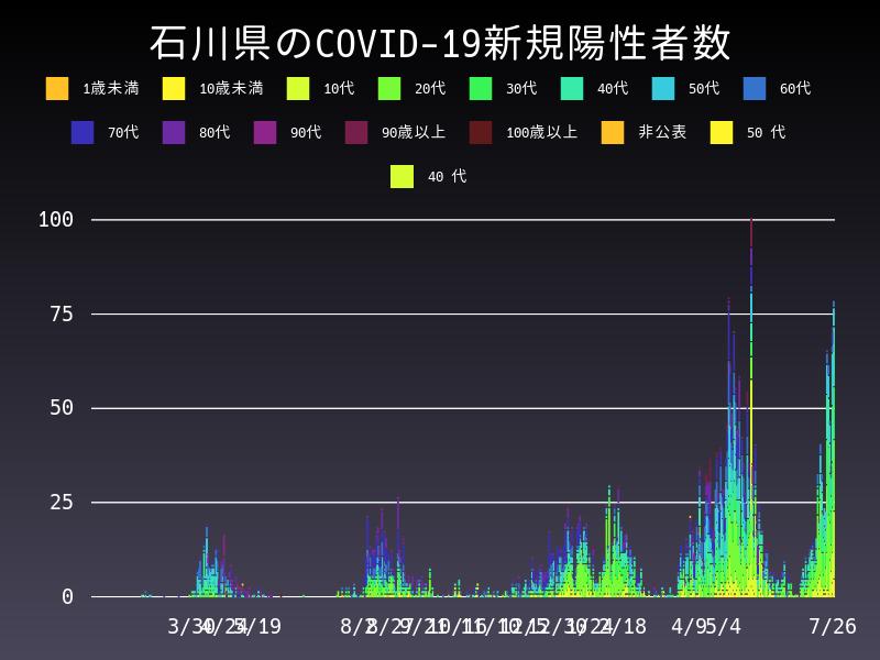 2021年7月26日 石川県 新型コロナウイルス新規陽性者数 グラフ