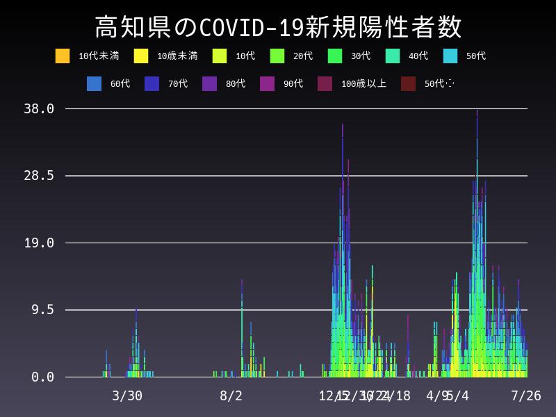 2021年7月26日 高知県 新型コロナウイルス新規陽性者数 グラフ