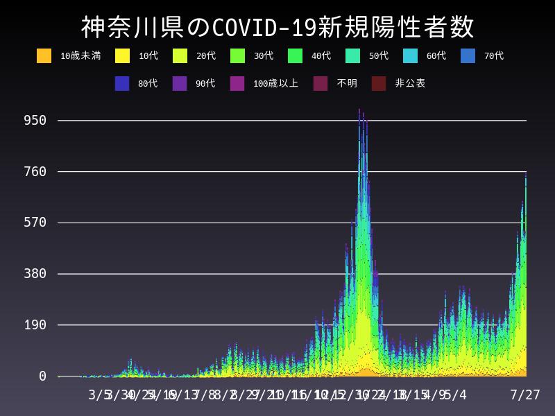 2021年7月27日 神奈川県 新型コロナウイルス新規陽性者数 グラフ