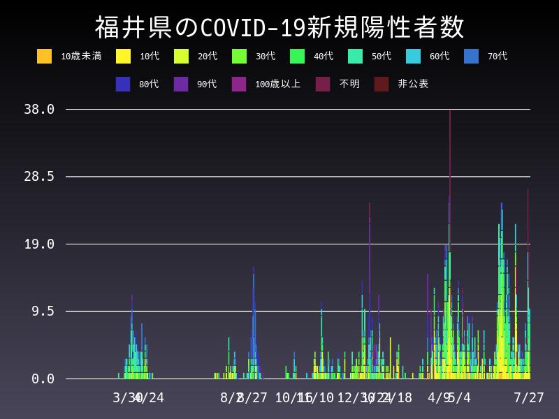 2021年7月27日 福井県 新型コロナウイルス新規陽性者数 グラフ