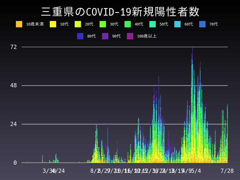 2021年7月28日 三重県 新型コロナウイルス新規陽性者数 グラフ