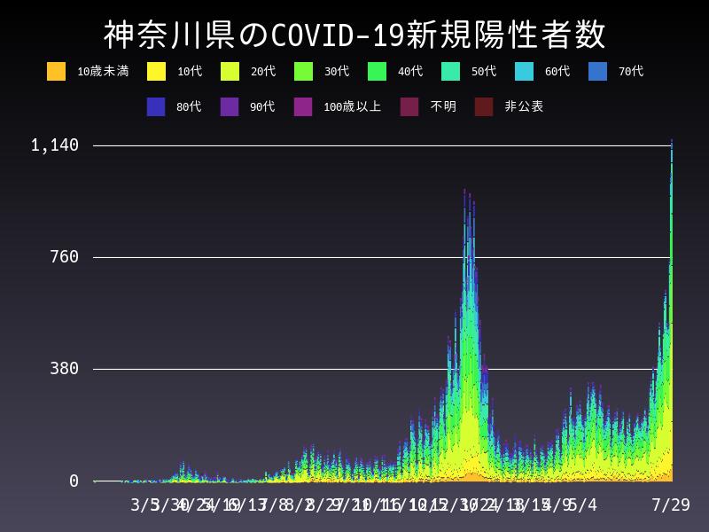 2021年7月29日 神奈川県 新型コロナウイルス新規陽性者数 グラフ