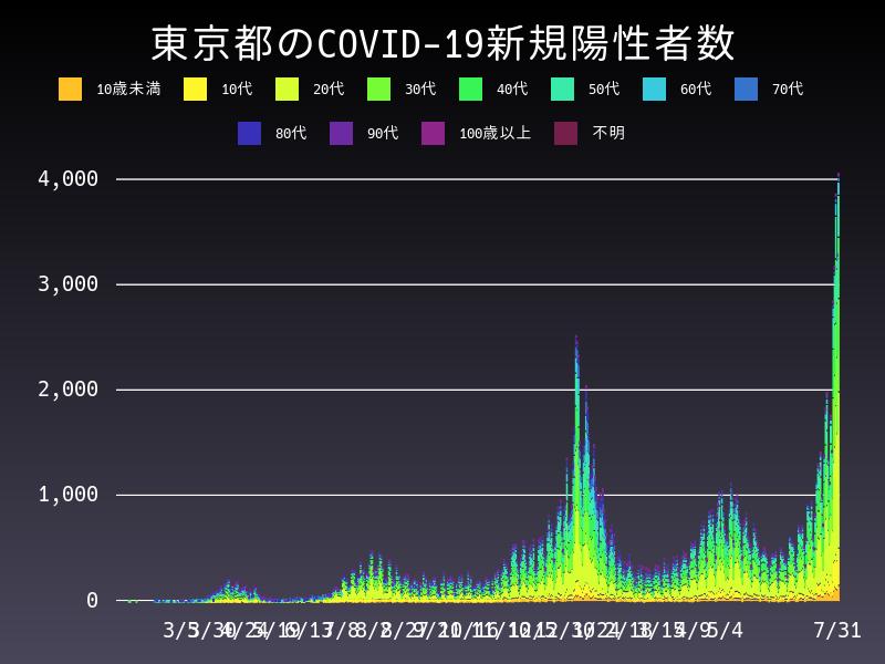 2021年7月31日 東京都 新型コロナウイルス新規陽性者数 グラフ