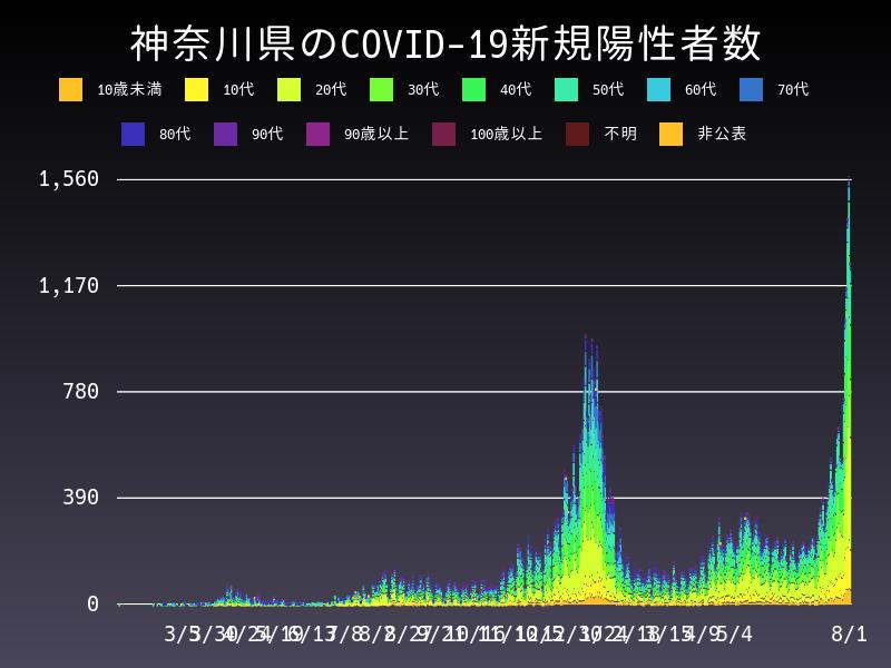 2021年8月1日 神奈川県 新型コロナウイルス新規陽性者数 グラフ