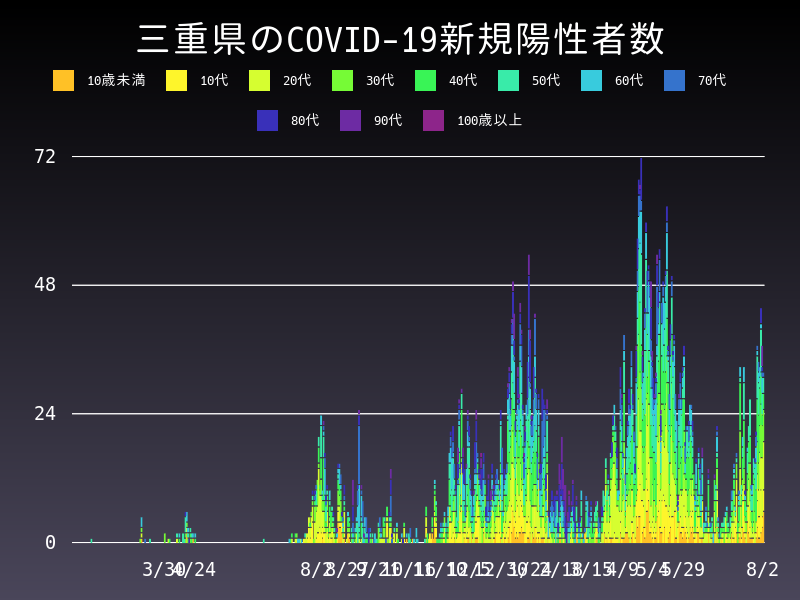 2021年8月2日 三重県 新型コロナウイルス新規陽性者数 グラフ