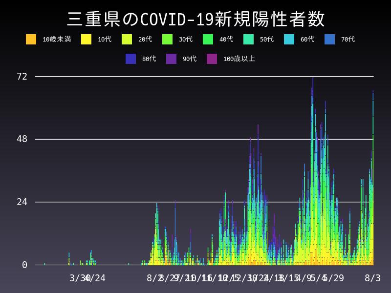 2021年8月3日 三重県 新型コロナウイルス新規陽性者数 グラフ