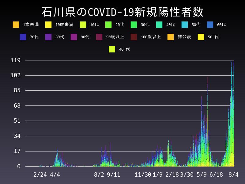 2021年8月4日 石川県 新型コロナウイルス新規陽性者数 グラフ