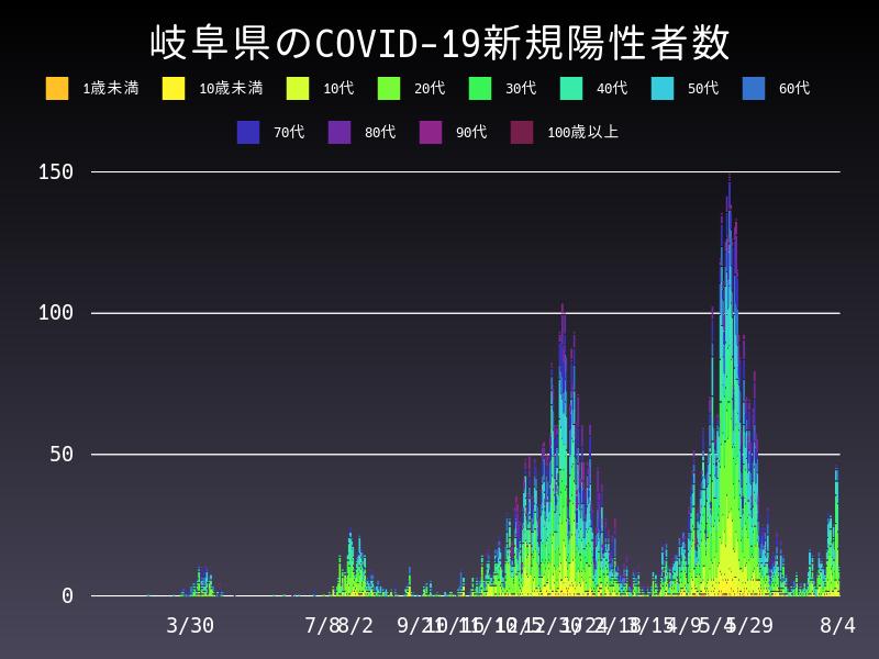 2021年8月4日 岐阜県 新型コロナウイルス新規陽性者数 グラフ