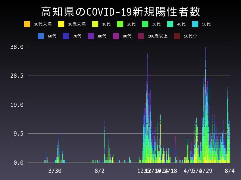 2021年8月4日 高知県 新型コロナウイルス新規陽性者数 グラフ