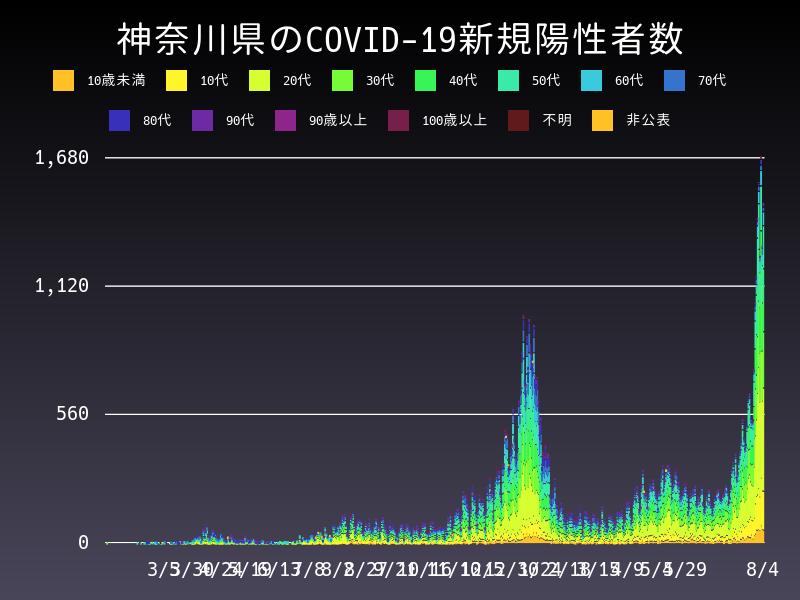 2021年8月4日 神奈川県 新型コロナウイルス新規陽性者数 グラフ