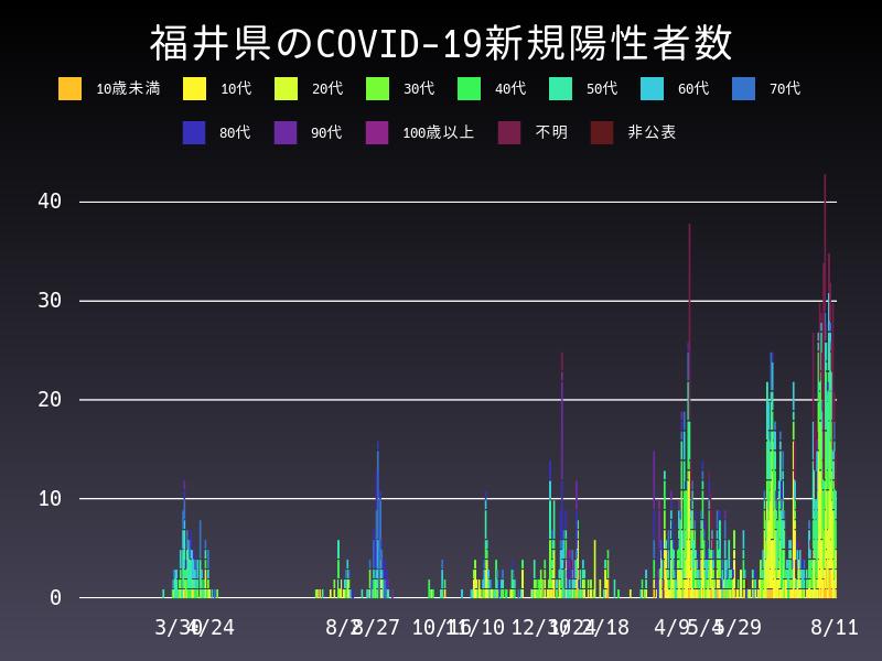 2021年8月11日 福井県 新型コロナウイルス新規陽性者数 グラフ