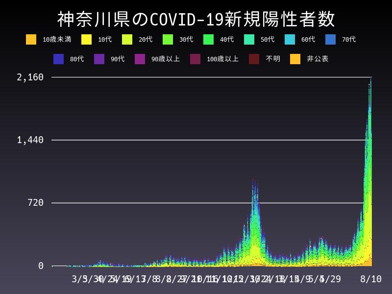 2021年8月10日 神奈川県 新型コロナウイルス新規陽性者数 グラフ