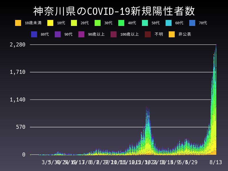 2021年8月13日 神奈川県 新型コロナウイルス新規陽性者数 グラフ