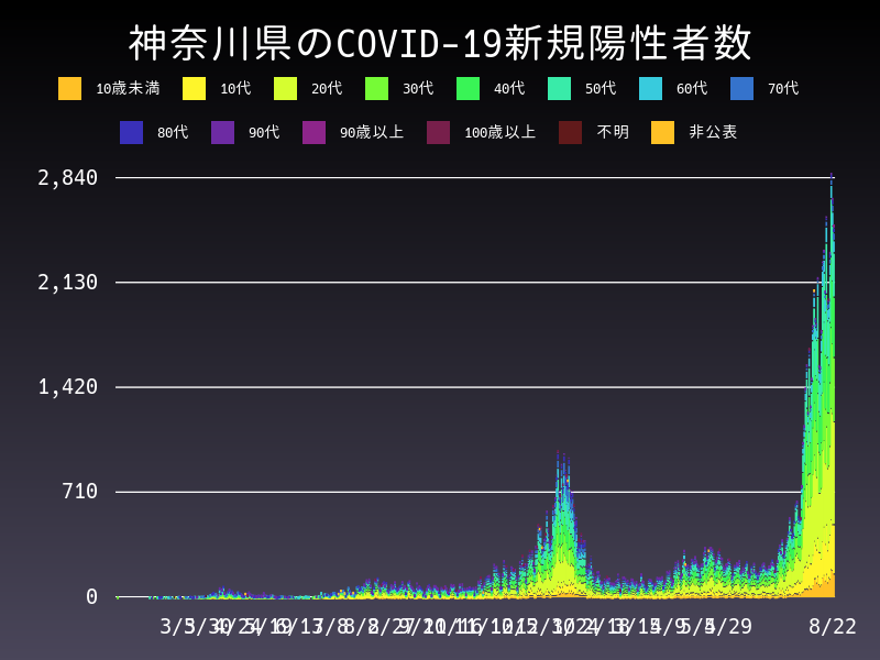 2021年8月22日 神奈川県 新型コロナウイルス新規陽性者数 グラフ