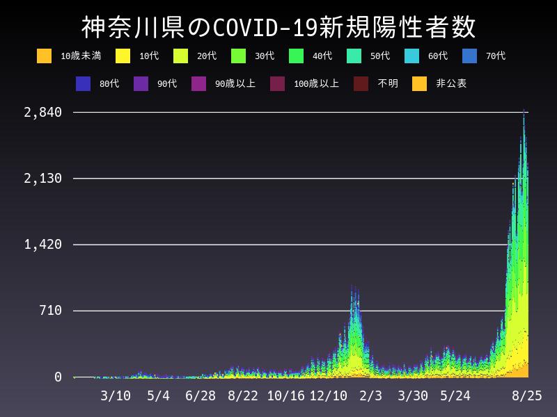 2021年8月25日 神奈川県 新型コロナウイルス新規陽性者数 グラフ