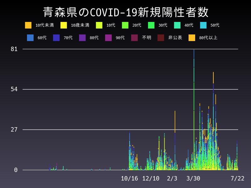 2021年7月22日 青森県 新型コロナウイルス新規陽性者数 グラフ