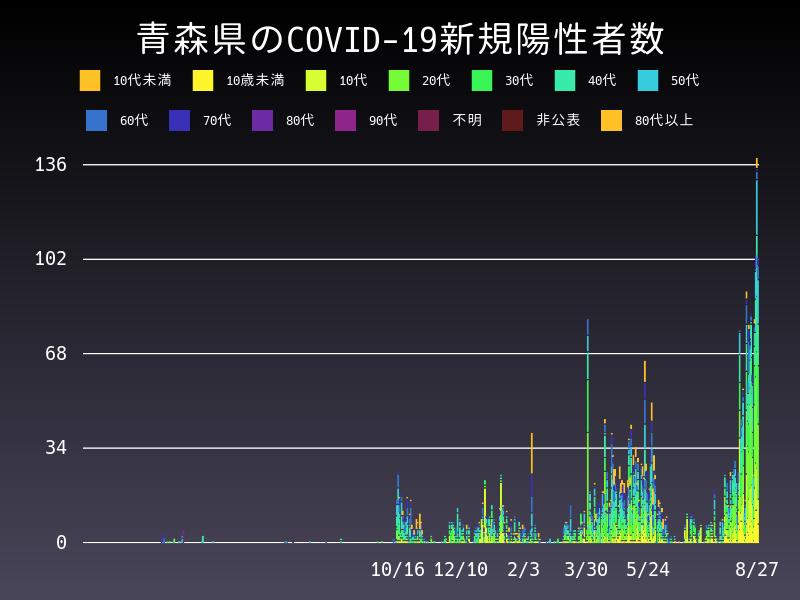2021年8月27日 青森県 新型コロナウイルス新規陽性者数 グラフ