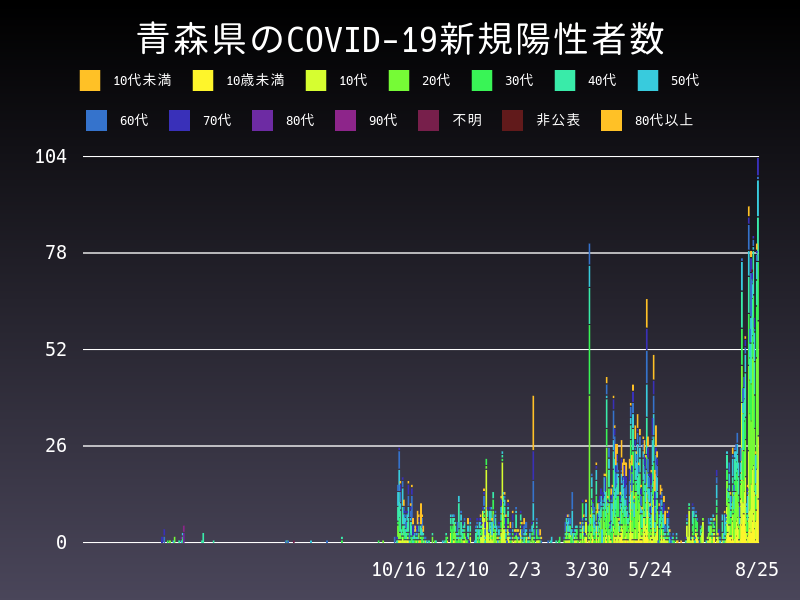 2021年8月25日 青森県 新型コロナウイルス新規陽性者数 グラフ