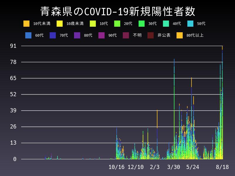 2021年8月18日 青森県 新型コロナウイルス新規陽性者数 グラフ