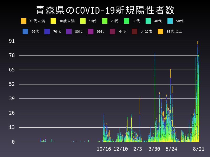 2021年8月21日 青森県 新型コロナウイルス新規陽性者数 グラフ