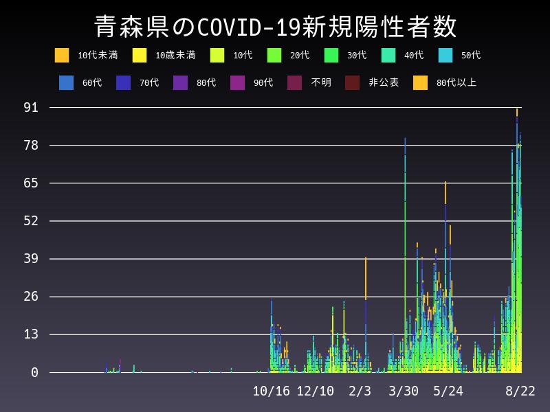 2021年8月22日 青森県 新型コロナウイルス新規陽性者数 グラフ