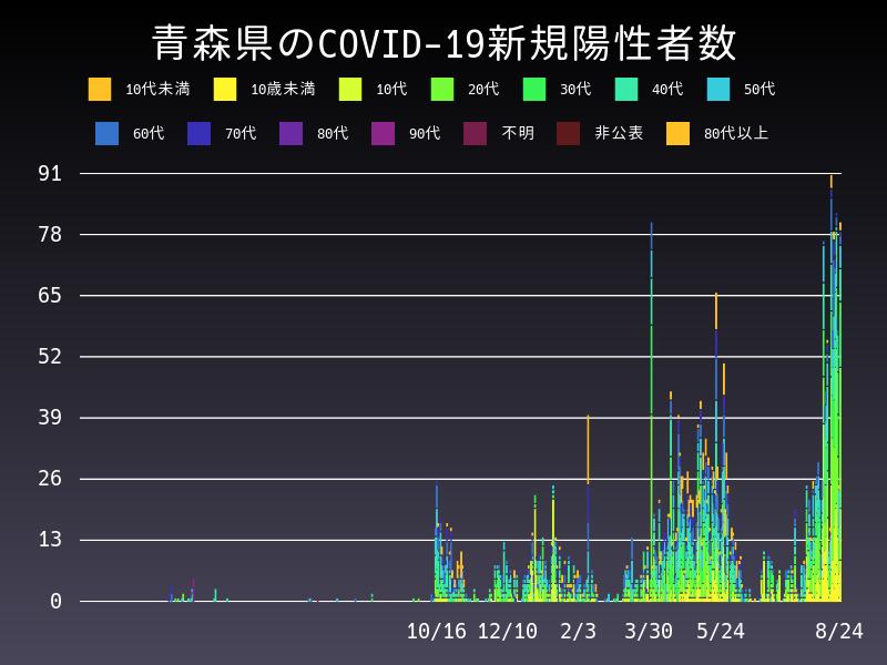 2021年8月24日 青森県 新型コロナウイルス新規陽性者数 グラフ