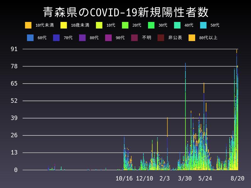 2021年8月20日 青森県 新型コロナウイルス新規陽性者数 グラフ