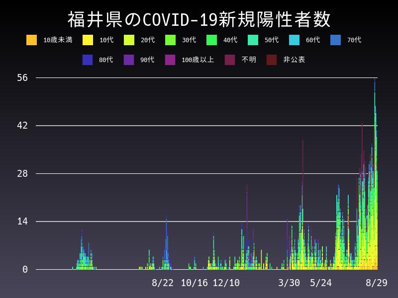 2021年8月29日 福井県 新型コロナウイルス新規陽性者数 グラフ