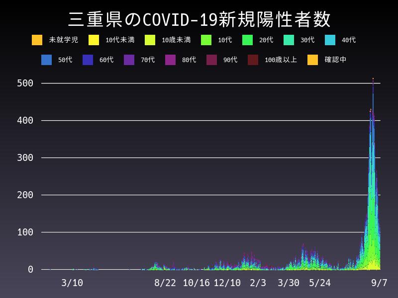 2021年9月7日 三重県 新型コロナウイルス新規陽性者数 グラフ