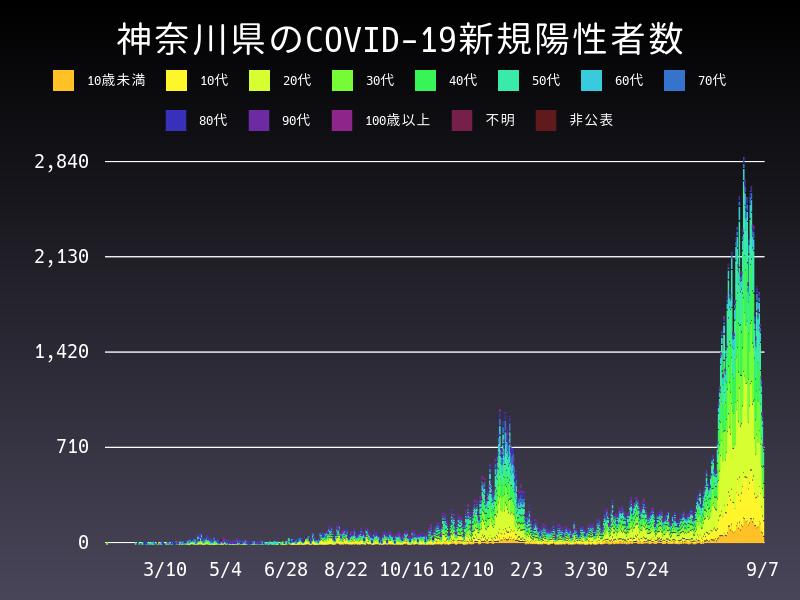 2021年9月7日 神奈川県 新型コロナウイルス新規陽性者数 グラフ