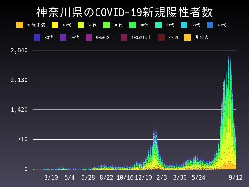 2021年9月12日 神奈川県 新型コロナウイルス新規陽性者数 グラフ