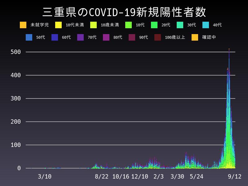 2021年9月12日 三重県 新型コロナウイルス新規陽性者数 グラフ