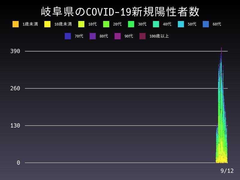 2021年9月12日 岐阜県 新型コロナウイルス新規陽性者数 グラフ